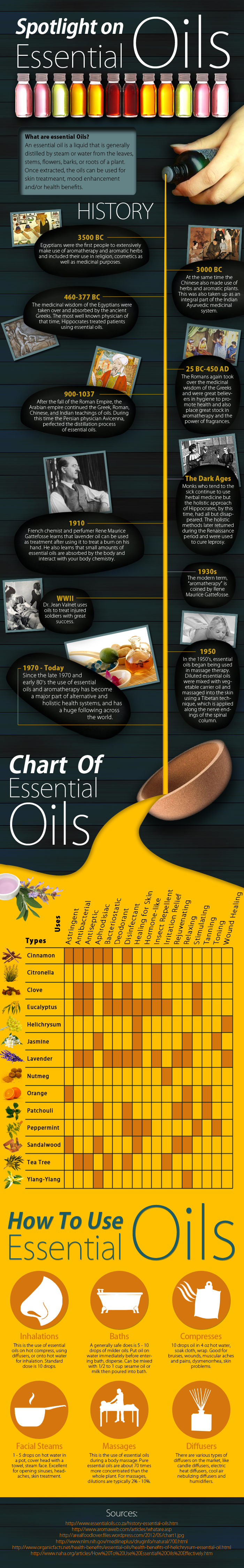 History and Use of Essential Oils