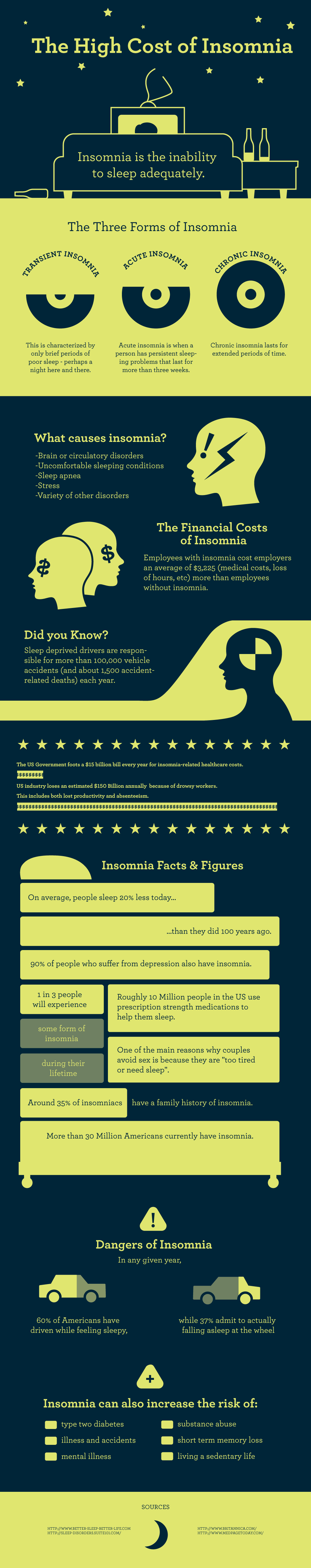The High Cost of Insomnia