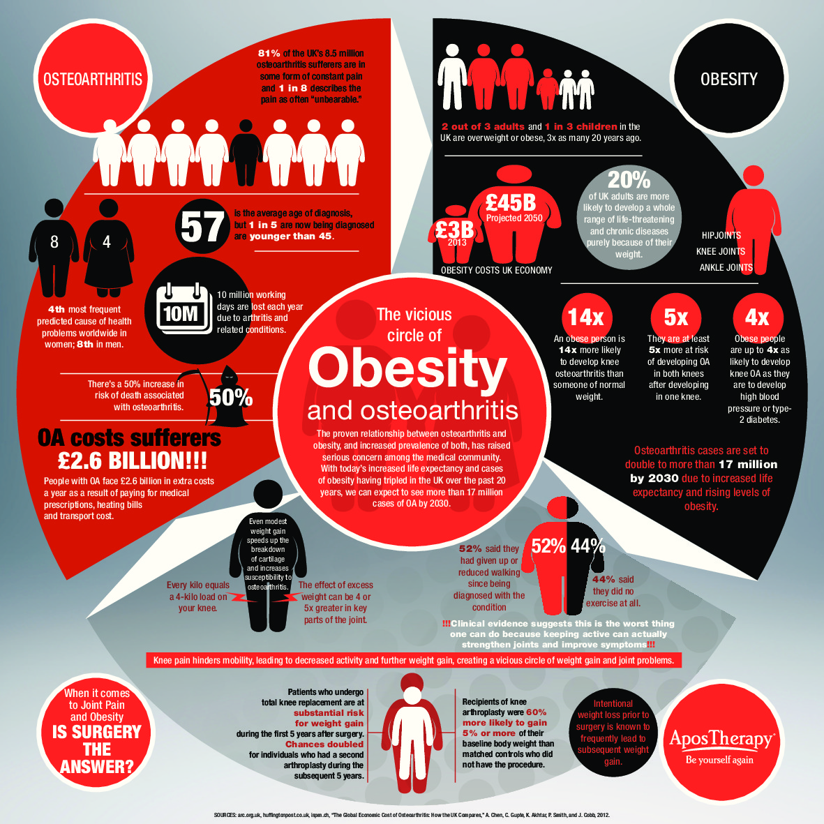 The Obesity and Osteoarthritis Relationship